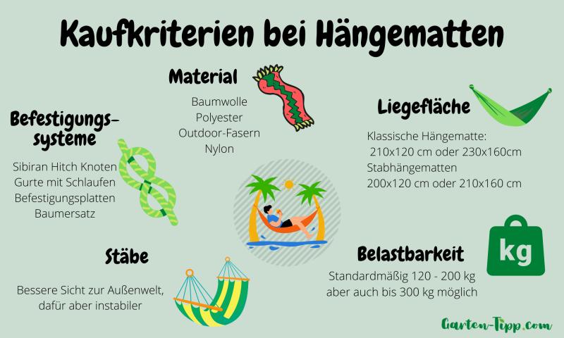 Infografik über die 5 Kaufkriterien einer Hängematte
