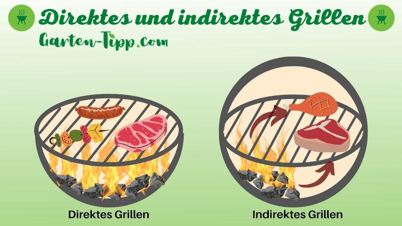 Schematische Darstellung von direktem und indirektem Grillen