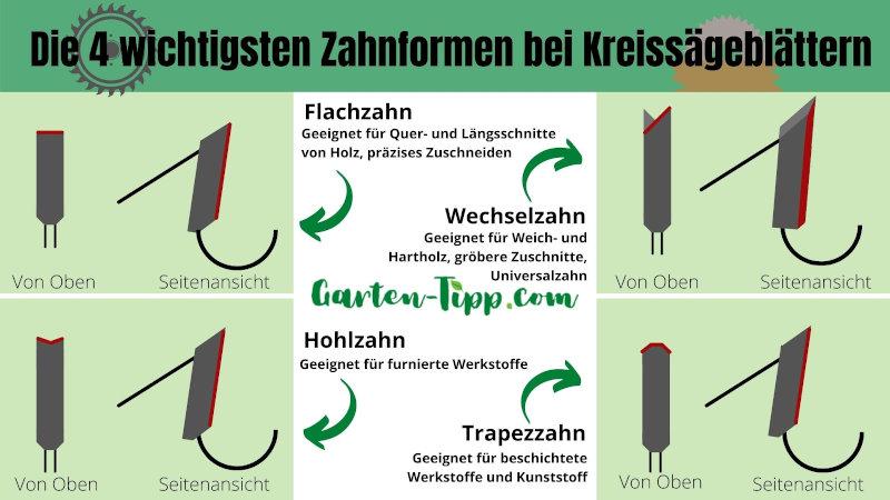 Infografik zu unterschiedlichen Sägezahn-Arten